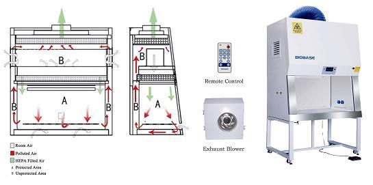 Cabina de seguridad biológica, Clase II tipo B2. Marca Dauerhaft ...